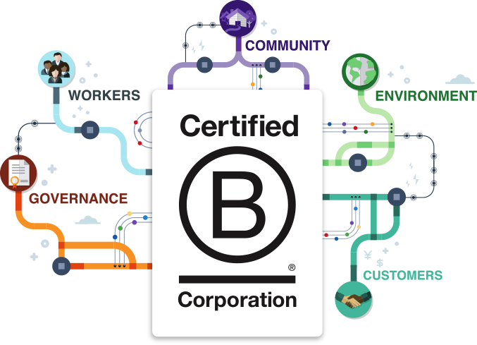 BCorp - domaines d'impact
